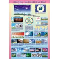 Плакат. Атмосфера-повітряний океан землі (на планках)