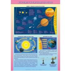 Плакат. Рух Землі у космічному просторі (на планках)